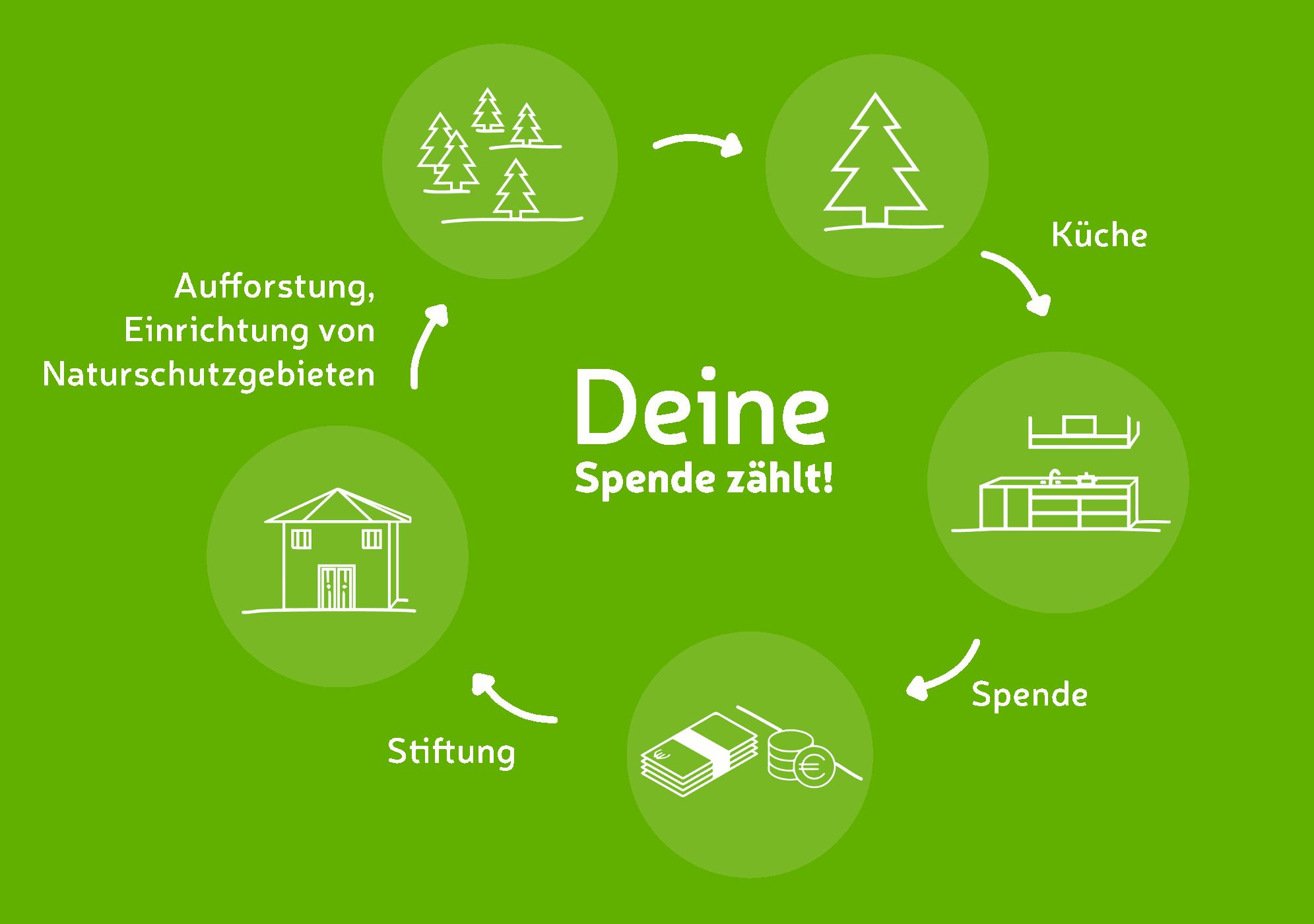 Der Kreislauf von Schwarzwald Küchen in Freiburg und Singen